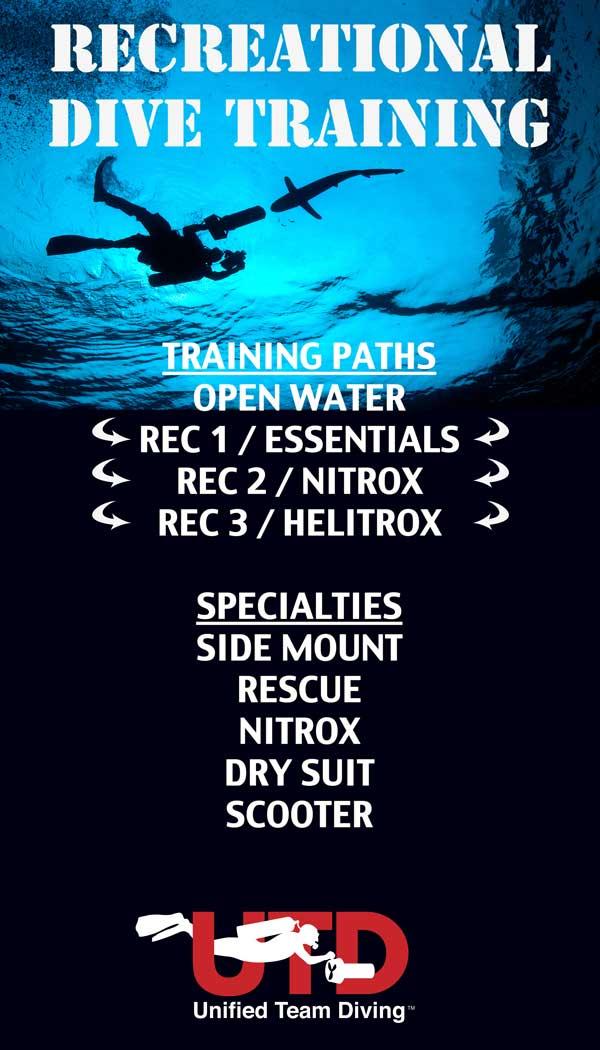 Ricreational training
